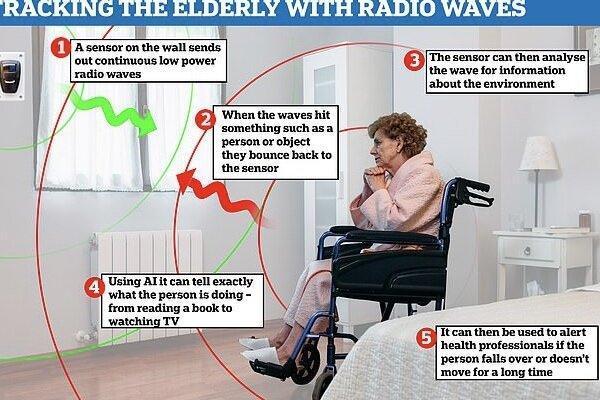 هوش مصنوعی از سالمندان مراقبت می نماید