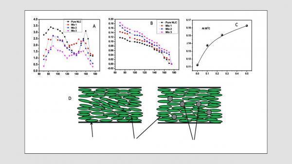 استفاده از زیست پسماند ها برای کاهش مصرف برق نمایشگر ها
